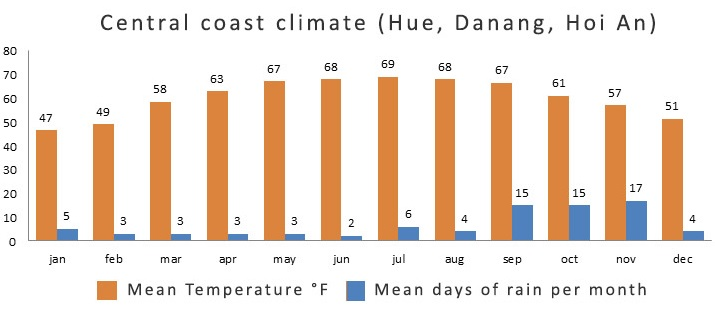 Weather climate chart in Central Vietnam