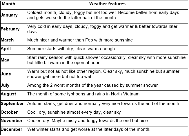 Sapa_weather_summary